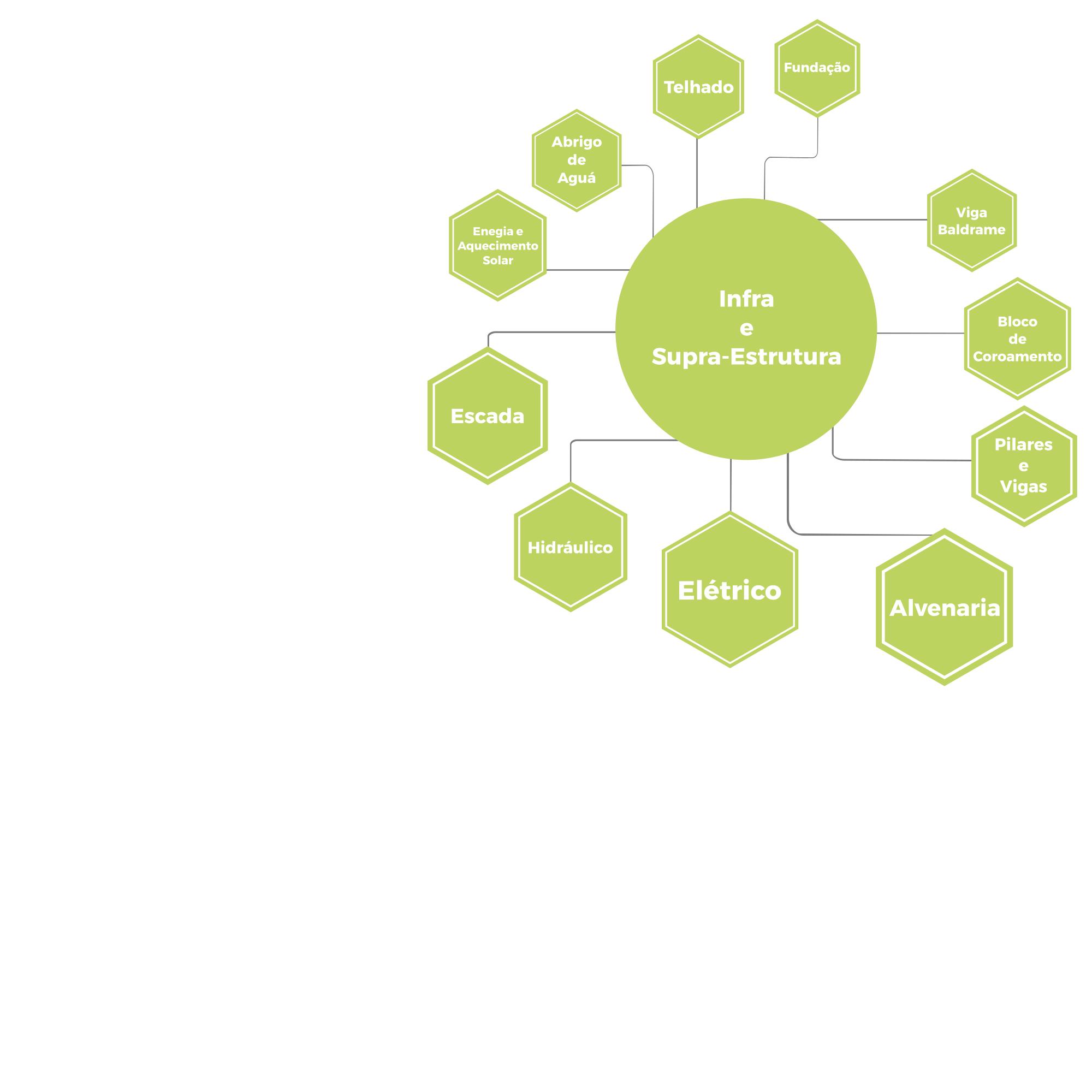 Infográfico infra e supra-estrutura